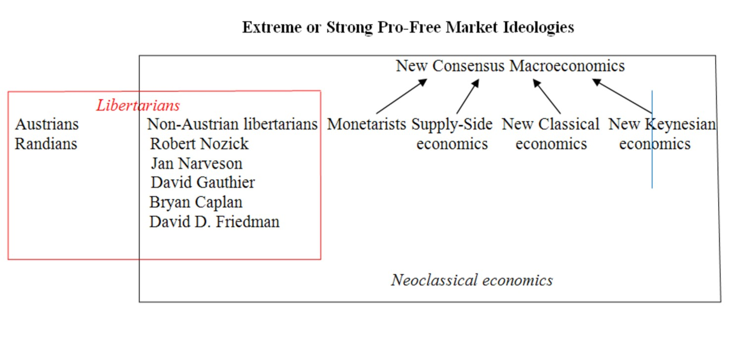 Category:Economic theories