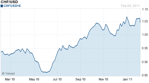 chf-usd 1 year chart 2010-2011