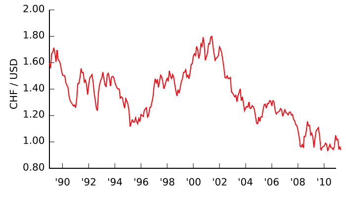 chf-usd chart