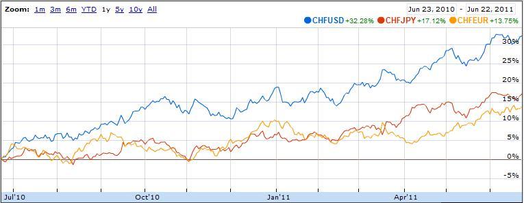 chf-usd-jpy chart