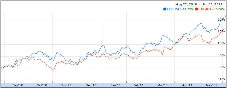 chfusd-chfjpy correlation chart 2010 2011