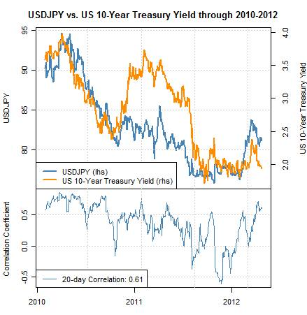 Correlation Treasuries vs. Yen