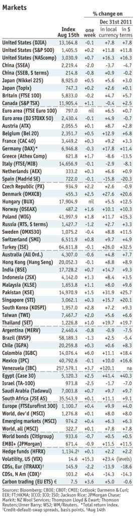 Economist Markets by Aug15, 2012