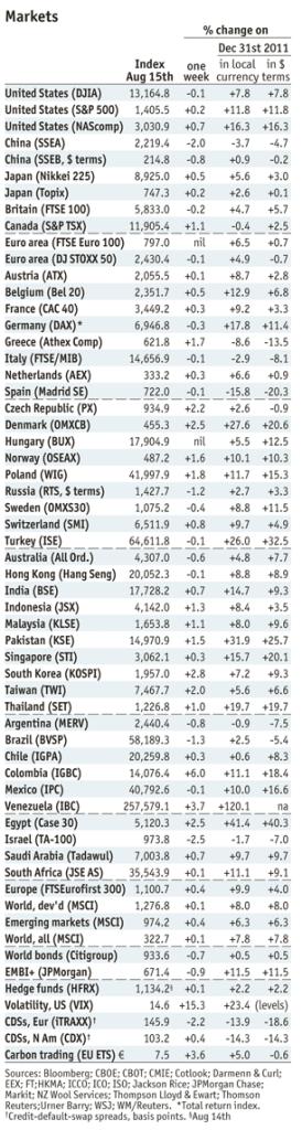 Economist Markets by Aug15, 2012