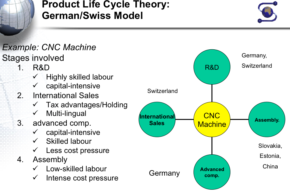 essay about product life cycle