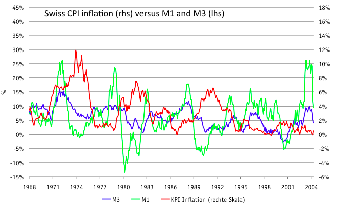 Price Inflation Follows Monetary Expansion