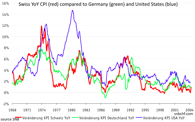 Schweiz KPI Deutschland USA Inflation 1968-2004, Swiss YoY CPI (red), Germany (green), US (blue)