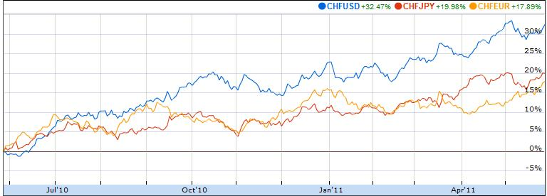 swiss franc versus cross currencies 2010-2011 chfusd chfjpy chfeur