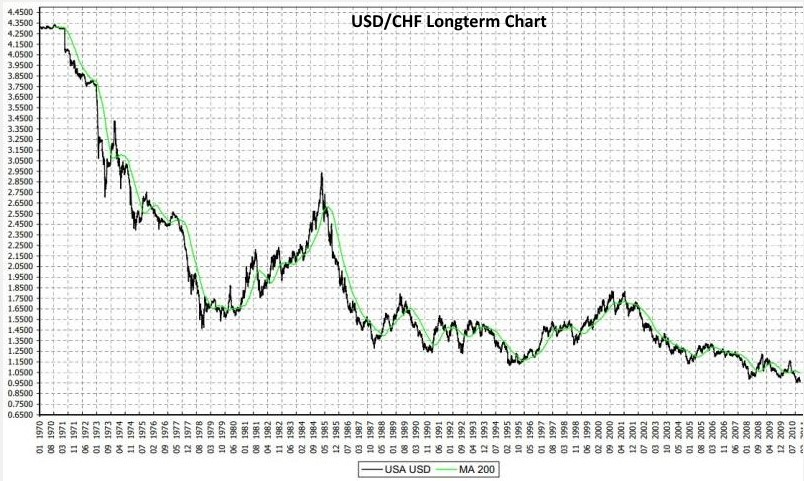 Swiss Franc History The Long Term View And The Comparison With Gold Snbchf Com