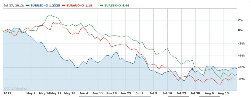 Weak euro April to Aug 2013