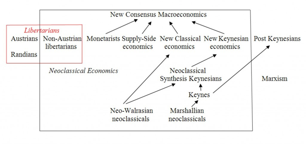 Supply side economics history and relevance