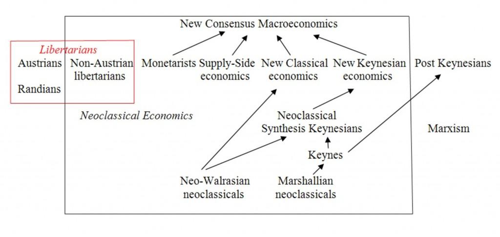 Keynesian and Supply Side