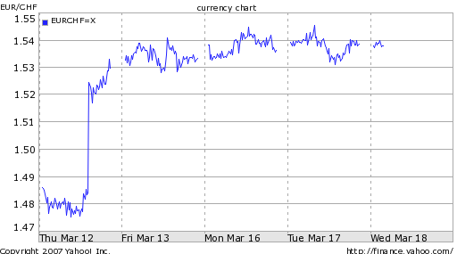 swiss franc falls against the euro