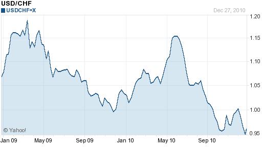 usd chf 2 year chart