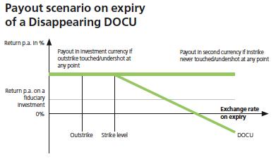 DOCU payout UBS