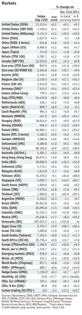 Economist Markets Sep 12