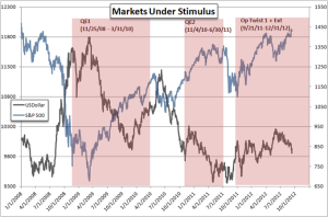 Fed Programs and Markets