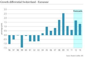 GDP Switzerland vs. Eurozone