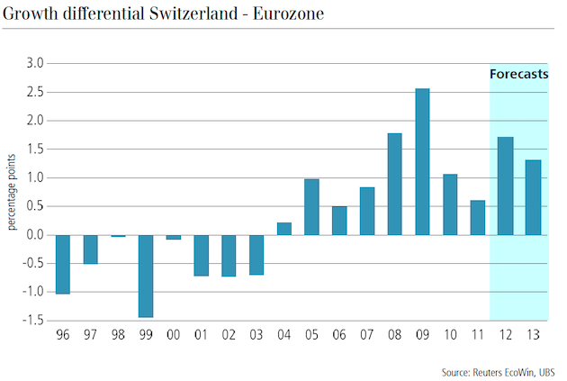 GDP Switzerland vs. Eurozone