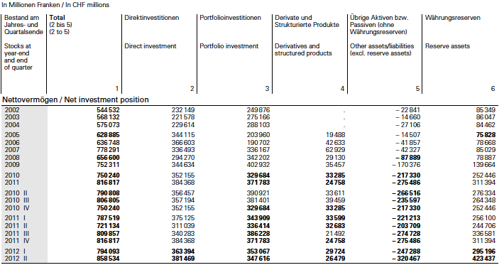 Swiss Net International Investment Position Q2/2012