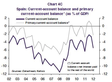 Spanish current account primary surplus
