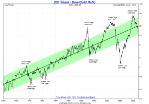 DOW-Gold Ratio1800 to Now