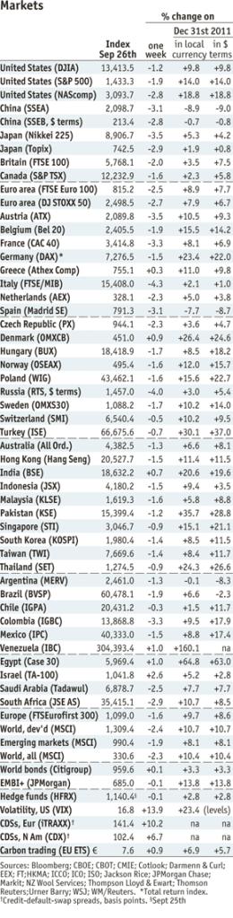Economist Market Data as of September 26