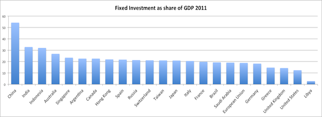 Fixed Investments as part GDP different countries