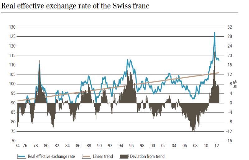 UBS Export-weighted exchange rate CHF