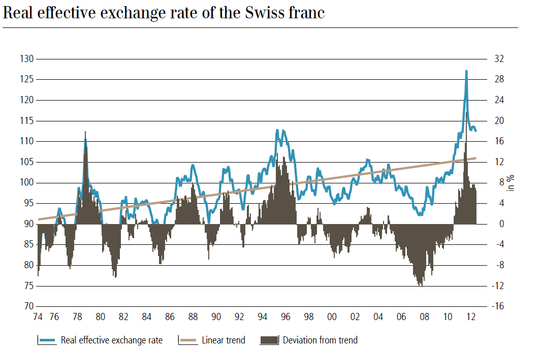 ubs export-weighted exchange rate chf, real effective exchange rate linear trend deviation from trend