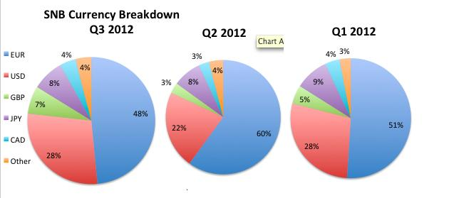 q1-q3 snb currency breakdown