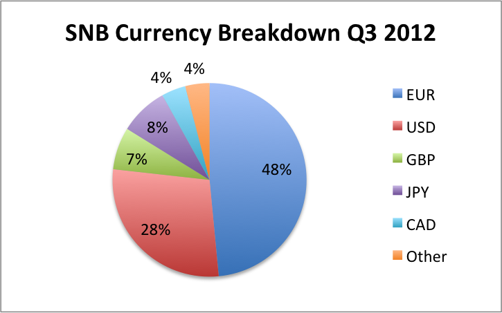 snb q3 breakdown in currencies usd eur gbp