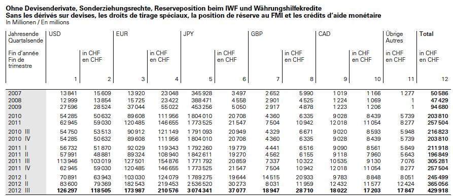 Snb forex reserves