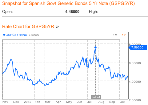 Spanish 5 yrs. bond yields