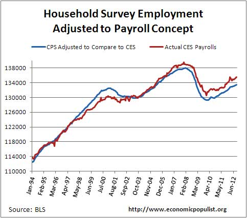 Conspiracy why the jobs report was not cooked but was for Design of household survey