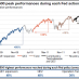 Shrinking Half Life Time Central Banks Actions
