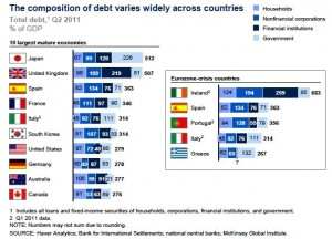 Decomposition of Debt worldwide