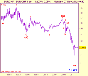 eurchf - eur/chf spot 07 nov 2012