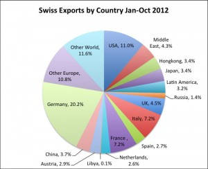 Swiss Exports By Country