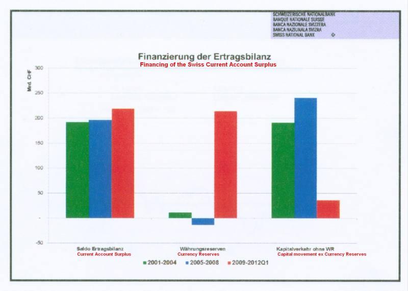 Financing of Swiss Current Account Surplus