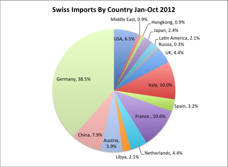 an overview of the industrialized economy of switzerland