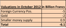snb valuation losses in october 2012