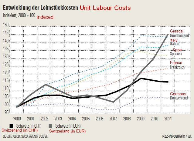 ULC Labor Labour Costs Switzerland vs. Greece, Italy, Spain, France, Germany