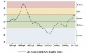 UBS Swiss Real Estate Bubble Index