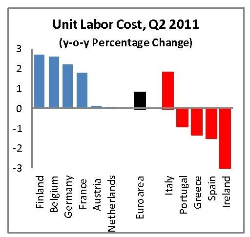 Unit Labour Costs Eurozone 2011