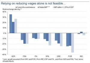 Wage Reduction Not Sufficient NIIP