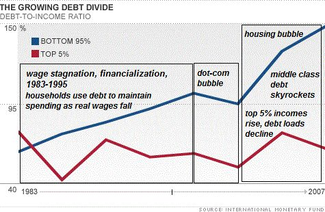 Debt Divide Rich Poor