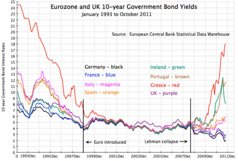 10yr eurozone 1993-2012 greece ireland germany italy spain euro introduced lehman collapse