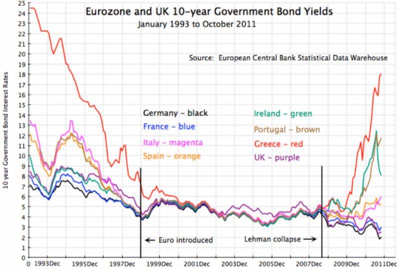 10yr eurozone 1993-2012 greece ireland germany italy spain euro introduced lehman collapse