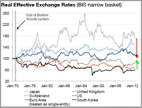 Trade surplus and the real exchange rate mean reversion